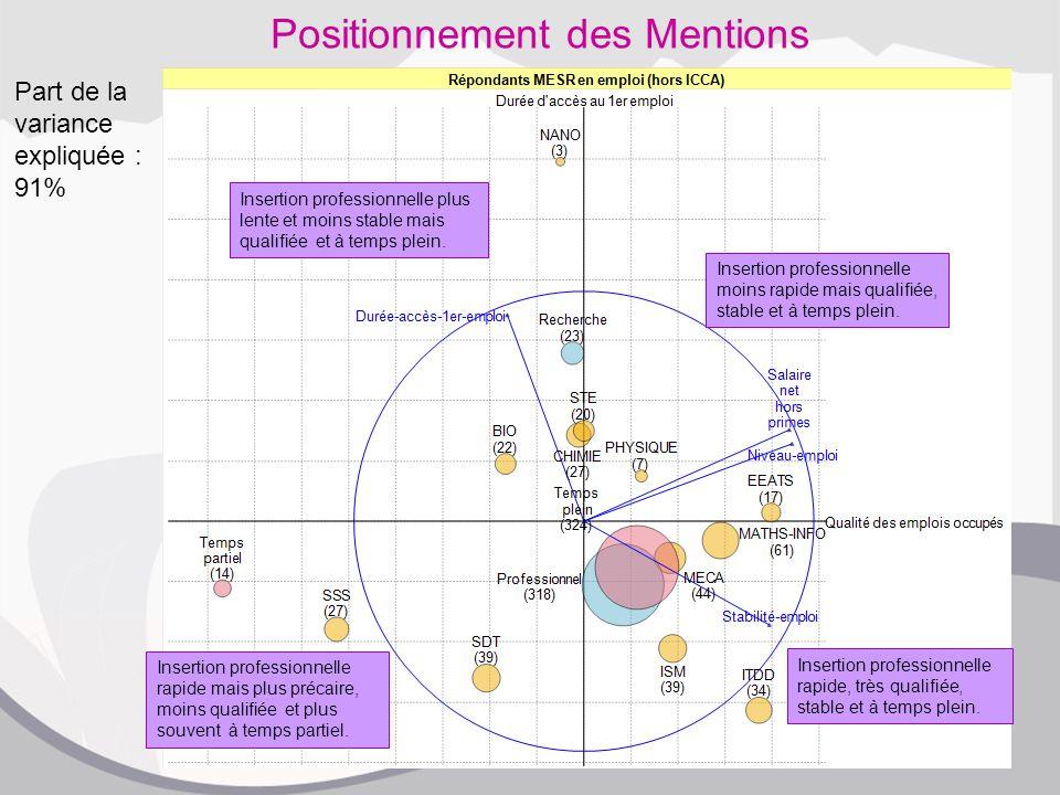Positionnement des Mentions Insertion professionnelle rapide, très qualifiée, stable et à temps plein.