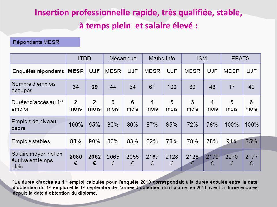 Insertion professionnelle rapide, très qualifiée, stable, à temps plein et salaire élevé : ITDDMécaniqueMaths-Info ISMEEATS Enquêtés répondantsMESRUJF