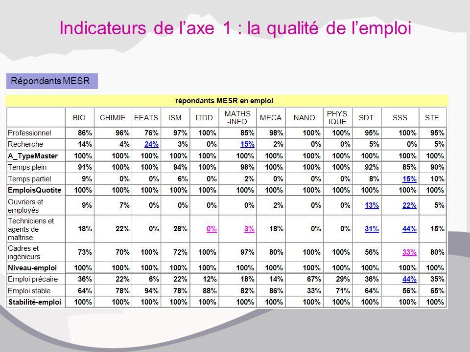 Indicateurs de l'axe 1 : la qualité de l'emploi Répondants MESR