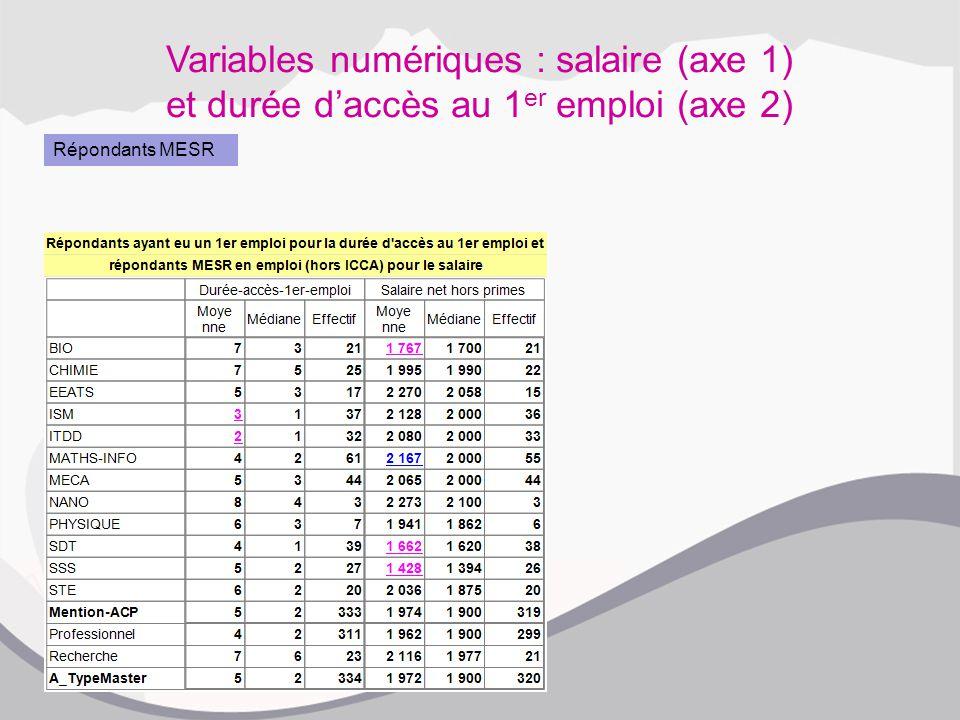 Variables numériques : salaire (axe 1) et durée d'accès au 1 er emploi (axe 2) Répondants MESR