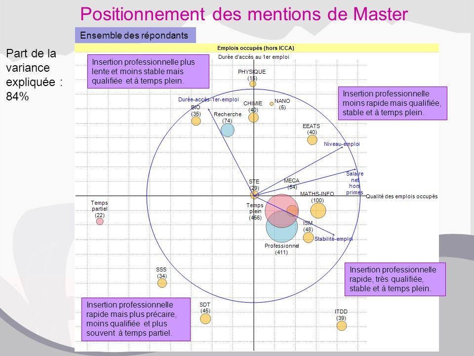Positionnement des mentions de Master Insertion professionnelle rapide, très qualifiée, stable et à temps plein. Insertion professionnelle moins rapid