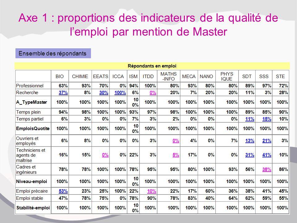 Axe 1 : proportions des indicateurs de la qualité de l'emploi par mention de Master Ensemble des répondants