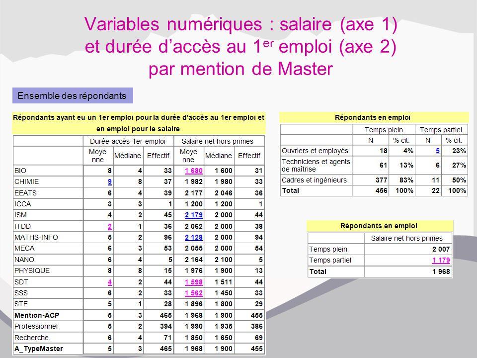 Variables numériques : salaire (axe 1) et durée d'accès au 1 er emploi (axe 2) par mention de Master Ensemble des répondants