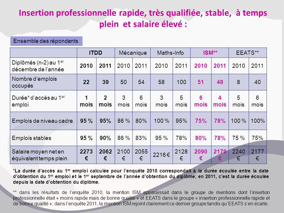 Insertion professionnelle rapide, très qualifiée, stable, à temps plein et salaire élevé : ITDDMécaniqueMaths-Info ISM**EEATS** Diplômés (n-2) au 1 er décembre de l'année 2010201120102011201020112010201120102011 Nombre d'emplois occupés 22395054581005148840 Durée* d'accès au 1 er emploi 1 mois 2 mois 3 mois 6 mois 3 mois 5 mois 6 mois 4 mois 5 mois 6 mois Emplois de niveau cadre95 % 86 %80%100 %95%75%78%100 % Emplois stables95 %90%86 %83%95 %78%80%78%75 % Salaire moyen net en équivalent temps plein 2273 € 2062 € 2100 € 2055 € 2216 € 2128 € 2090 € 2179 € 2240 € 2177 € *La durée d'accès au 1 er emploi calculée pour l'enquête 2010 correspondait à la durée écoulée entre la date d'obtention du 1 er emploi et le 1 er septembre de l'année d'obtention du diplôme; en 2011, c'est la durée écoulée depuis la date d'obtention du diplôme.