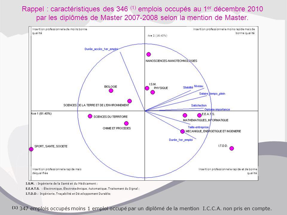 Axe 2 (16.40%) I.S.M. : Ingénierie de la Santé et du Médicament ; E.E.A.T.S. : Électronique, Électrotechnique, Automatique, Traitement du Signal ; I.T