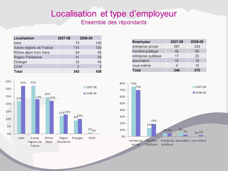 Localisation et type d'employeur Ensemble des répondants Employeur2007-082008-09 entreprise privée261334 fonction publique4590 entreprise publique1725