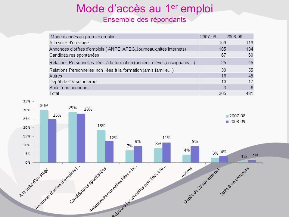 Mode d'accès au 1 er emploi Ensemble des répondants Mode d'accès au premier emploi2007-082008-09 A la suite d'un stage109119 Annonces d'offres d'emplo