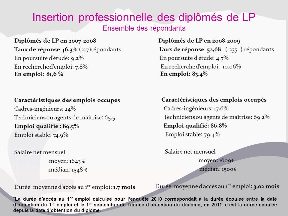 Insertion professionnelle des diplômés de LP Ensemble des répondants *La durée d'accès au 1 er emploi calculée pour l'enquête 2010 correspondait à la