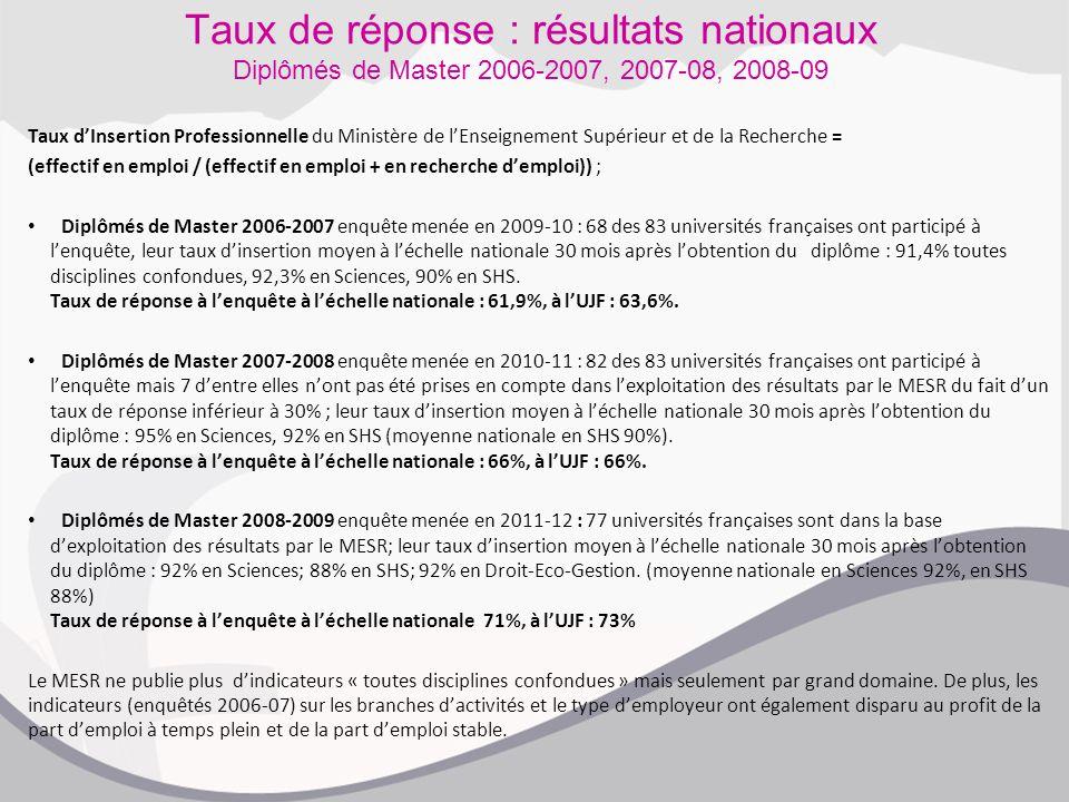Taux de réponse : résultats nationaux Diplômés de Master 2006-2007, 2007-08, 2008-09 Taux d'Insertion Professionnelle du Ministère de l'Enseignement Supérieur et de la Recherche = (effectif en emploi / (effectif en emploi + en recherche d'emploi)) ; Diplômés de Master 2006-2007 enquête menée en 2009-10 : 68 des 83 universités françaises ont participé à l'enquête, leur taux d'insertion moyen à l'échelle nationale 30 mois après l'obtention du diplôme : 91,4% toutes disciplines confondues, 92,3% en Sciences, 90% en SHS.