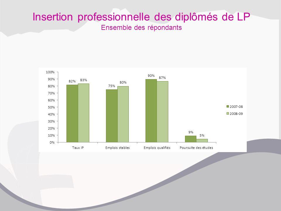 Insertion professionnelle des diplômés de LP Ensemble des répondants