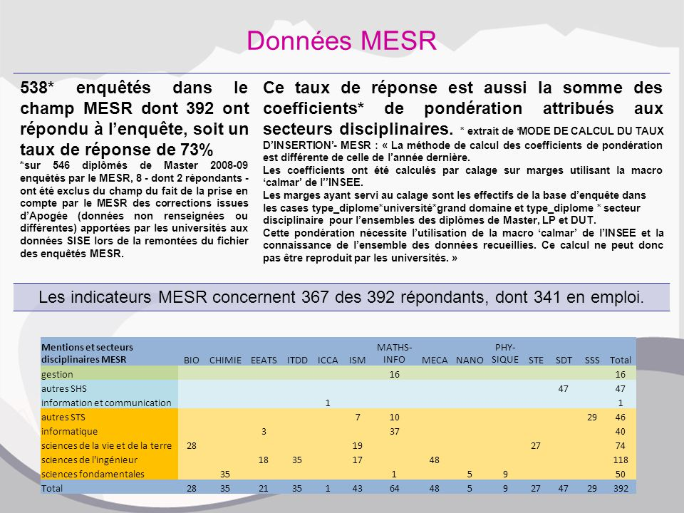 Données MESR 538* enquêtés dans le champ MESR dont 392 ont répondu à l'enquête, soit un taux de réponse de 73% *sur 546 diplômés de Master 2008-09 enquêtés par le MESR, 8 - dont 2 répondants - ont été exclus du champ du fait de la prise en compte par le MESR des corrections issues d'Apogée (données non renseignées ou différentes) apportées par les universités aux données SISE lors de la remontées du fichier des enquêtés MESR.