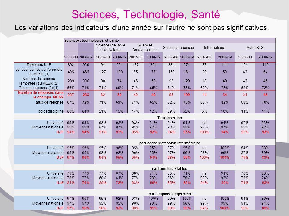Sciences, Technologie, Santé Les variations des indicateurs d'une année sur l'autre ne sont pas significatives.