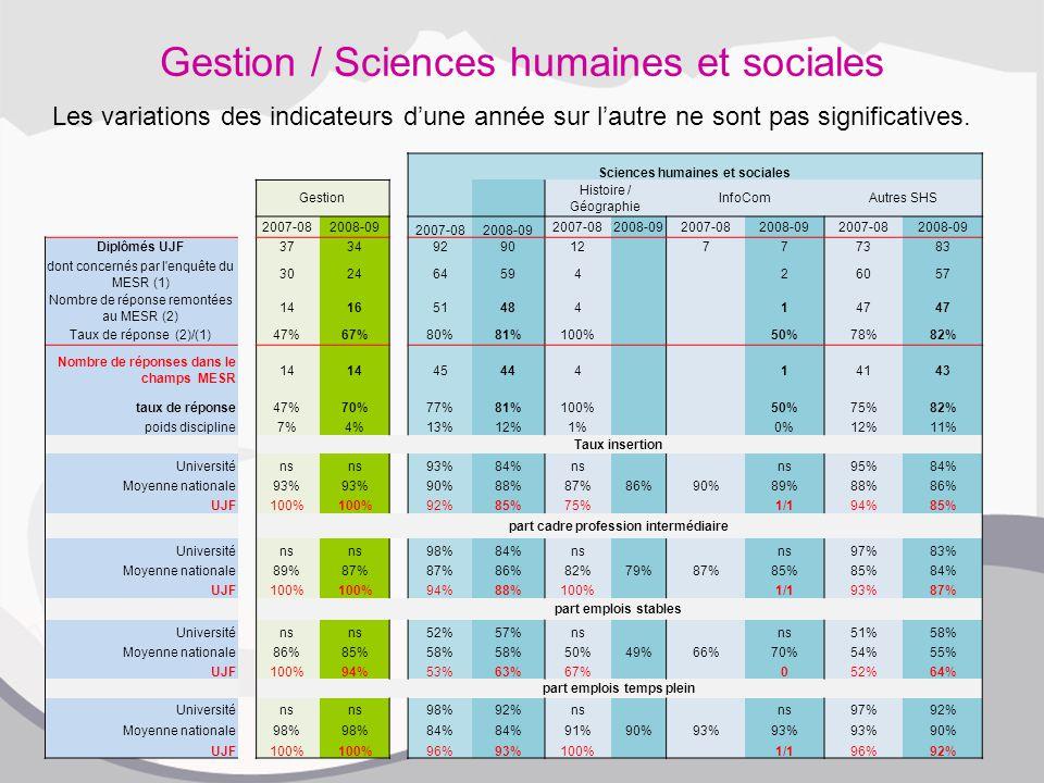 Gestion / Sciences humaines et sociales Sciences humaines et sociales Gestion Histoire / Géographie InfoComAutres SHS 2007-082008-09 2007-082008-09 2007-082008-092007-082008-092007-082008-09 Diplômés UJF3734929012 777383 dont concernés par l enquête du MESR (1) 302464594 26057 Nombre de réponse remontées au MESR (2) 141651484 147 Taux de réponse (2)/(1)47%67%80%81%100% 50%78%82% Nombre de réponses dans le champs MESR 14 45444 14143 taux de réponse47%70%77%81%100% 50%75%82% poids discipline7%4%13%12%1% 0%12%11% Taux insertion Universiténs 93%84%ns 95%84% Moyenne nationale93% 90%88%87%86%90%89%88%86% UJF100% 92%85%75% 1/194%85% part cadre profession intermédiaire Universiténs 98%84%ns 97%83% Moyenne nationale89%87% 86%82%79%87%85% 84% UJF100% 94%88%100% 1/193%87% part emplois stables Universiténs 52%57%ns 51%58% Moyenne nationale86%85%58% 50%49%66%70%54%55% UJF100%94%53%63%67% 052%64% part emplois temps plein Universiténs 98%92%ns 97%92% Moyenne nationale98% 84% 91%90%93% 90% UJF100% 96%93%100% 1/196%92% Les variations des indicateurs d'une année sur l'autre ne sont pas significatives.