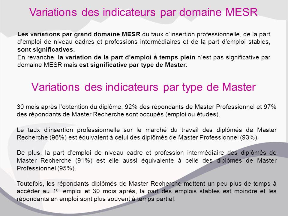 Variations des indicateurs par type de Master 30 mois après l'obtention du diplôme, 92% des répondants de Master Professionnel et 97% des répondants de Master Recherche sont occupés (emploi ou études).