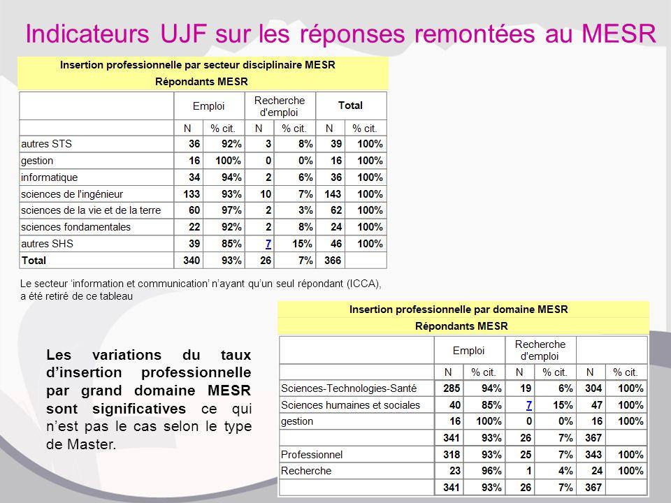 Indicateurs UJF sur les réponses remontées au MESR Le secteur 'information et communication' n'ayant qu'un seul répondant (ICCA), a été retiré de ce tableau Les variations du taux d'insertion professionnelle par grand domaine MESR sont significatives ce qui n'est pas le cas selon le type de Master.