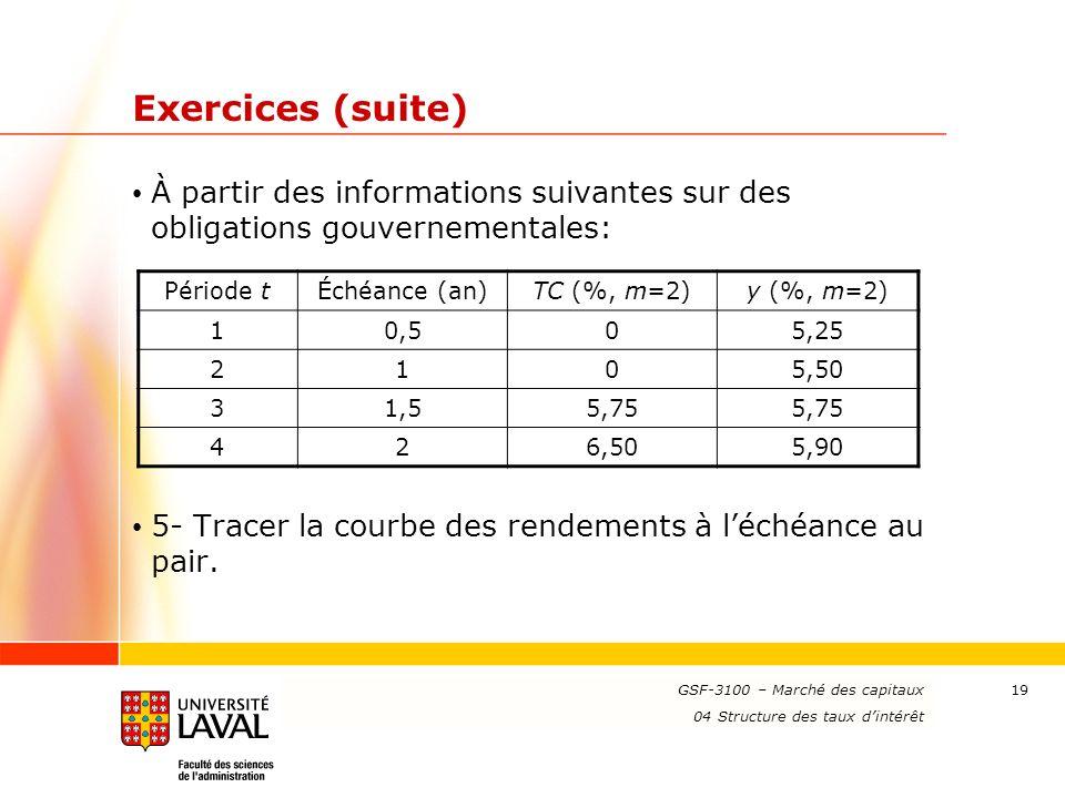 www.ulaval.ca 19 Exercices (suite) À partir des informations suivantes sur des obligations gouvernementales: 5- Tracer la courbe des rendements à l'éc