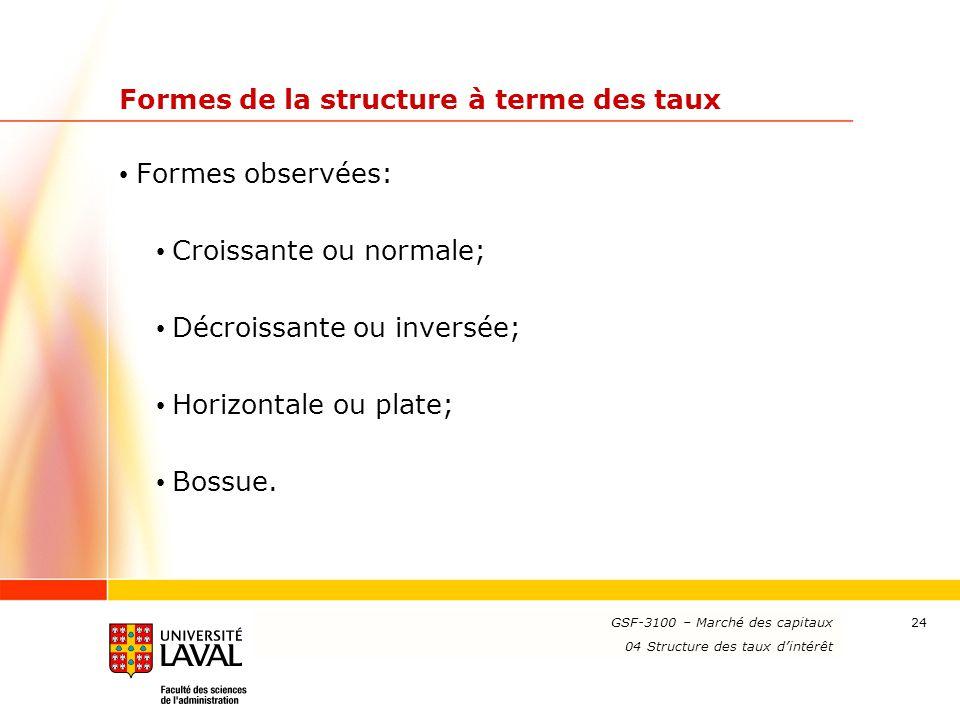 www.ulaval.ca 24 Formes de la structure à terme des taux Formes observées: Croissante ou normale; Décroissante ou inversée; Horizontale ou plate; Boss