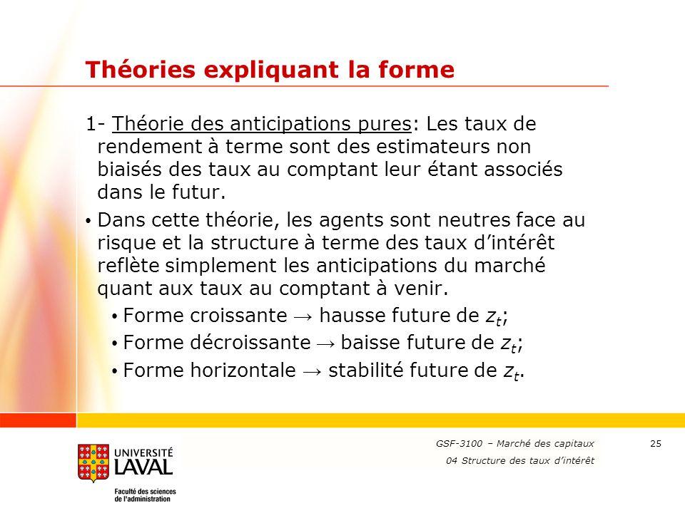 www.ulaval.ca 25 Théories expliquant la forme 1- Théorie des anticipations pures: Les taux de rendement à terme sont des estimateurs non biaisés des t