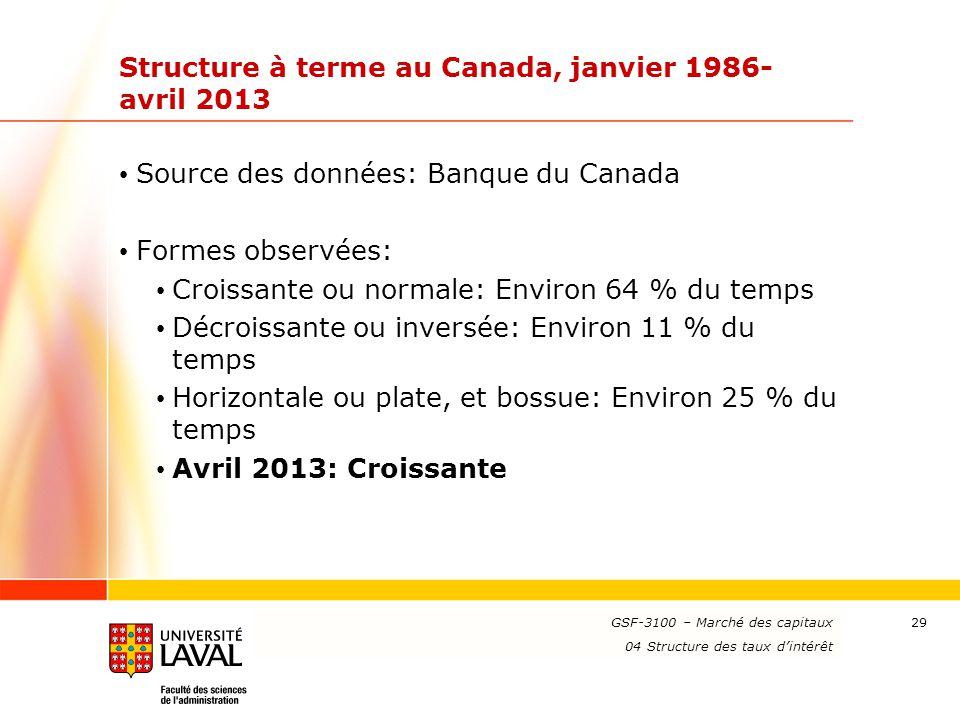 www.ulaval.ca 29 Structure à terme au Canada, janvier 1986- avril 2013 Source des données: Banque du Canada Formes observées: Croissante ou normale: E