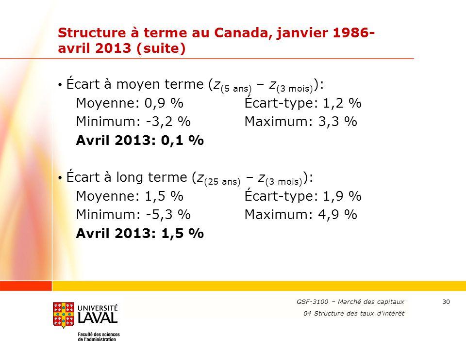 www.ulaval.ca 30 Structure à terme au Canada, janvier 1986- avril 2013 (suite) Écart à moyen terme (z (5 ans) – z (3 mois) ): Moyenne: 0,9 %Écart-type
