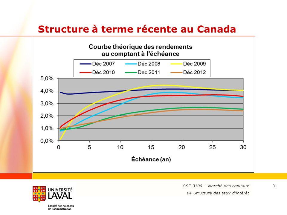 www.ulaval.ca 31 Structure à terme récente au Canada GSF-3100 – Marché des capitaux 04 Structure des taux d'intérêt