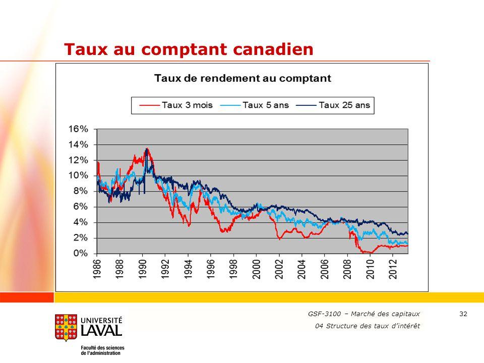 www.ulaval.ca 32 Taux au comptant canadien GSF-3100 – Marché des capitaux 04 Structure des taux d'intérêt