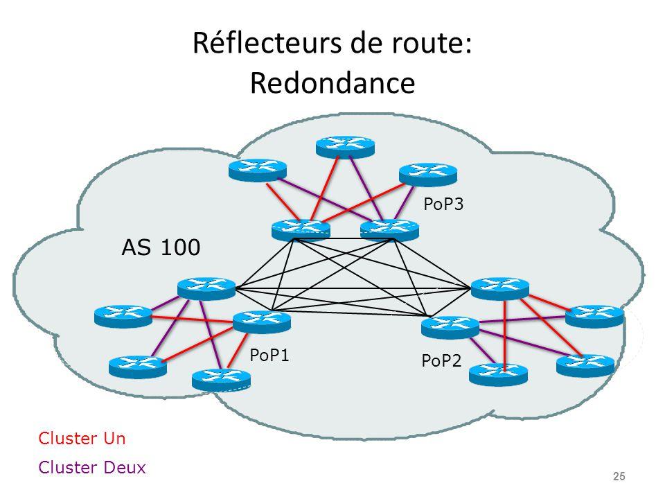 Réflecteurs de route: Redondance 25 AS 100 Cluster Un Cluster Deux PoP2 PoP1 PoP3