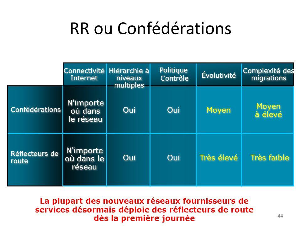 RR ou Confédérations 44 Connectivité Internet Hiérarchie à niveaux multiples Politique Contrôle Politique Contrôle Évolutivité Complexité des migratio