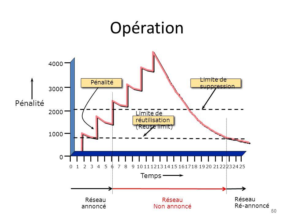 Opération 50 Limite de réutilisation (Reuse limit) 012345678910111213141516171819202122232425 0 1000 2000 3000 4000 Temps Pénalité Limite de suppressi