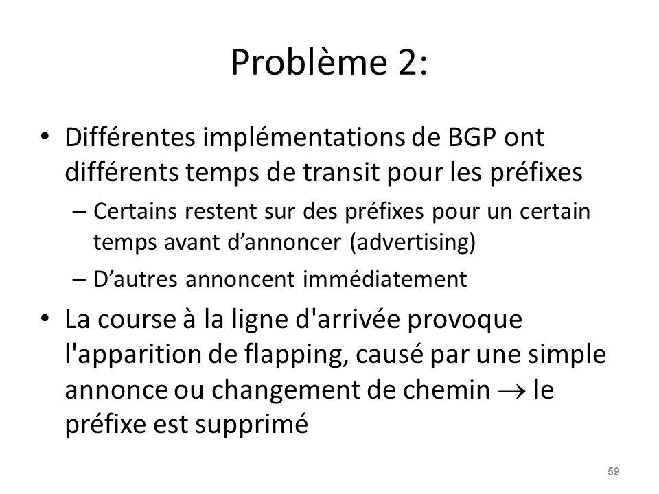 Problème 2: Différentes implémentations de BGP ont différents temps de transit pour les préfixes – Certains restent sur des préfixes pour un certain t