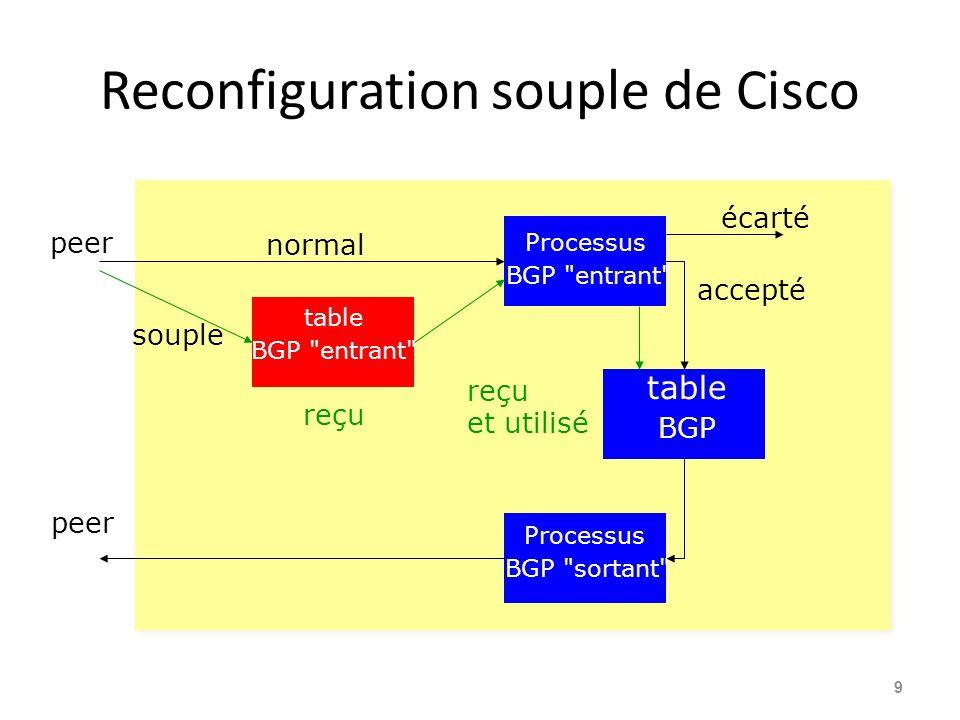 Configurer une Reconfiguration Souple routeur bgp 100 neighbor 1.1.1.1 remote-as 101 neighbor 1.1.1.1 route-map infilter in neighbor 1.1.1.1 soft-reconfiguration inbound .