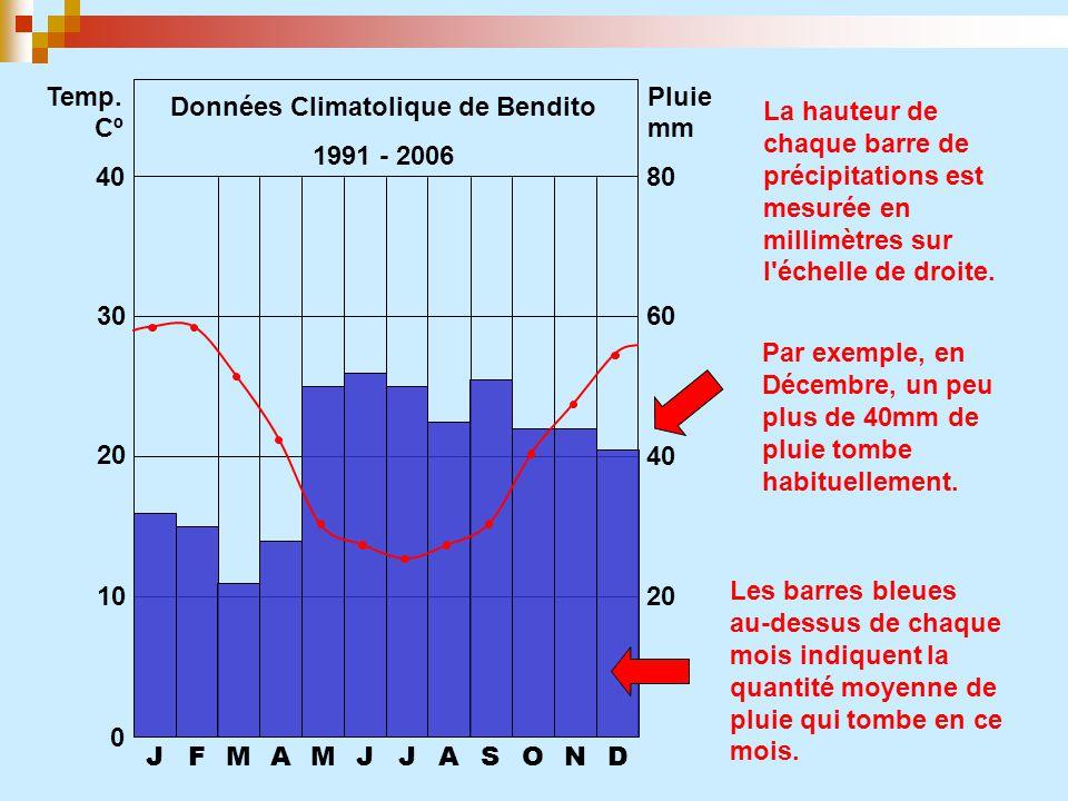 JFMAMJJASOND 0 10 20 30 40 20 40 60 80 Temp. CºCº Pluie mm Les barres bleues au-dessus de chaque mois indiquent la quantité moyenne de pluie qui tombe