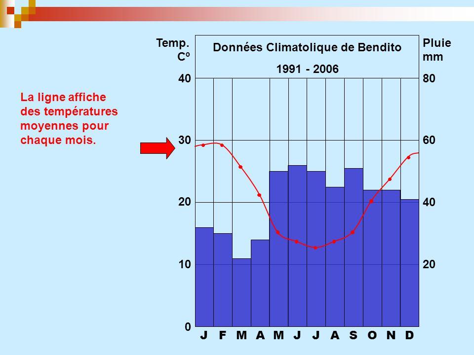 JFMAMJJASOND 0 10 20 30 40 20 40 60 80 Temp. CºCº Pluie mm La ligne affiche des températures moyennes pour chaque mois. Données Climatolique de Bendit