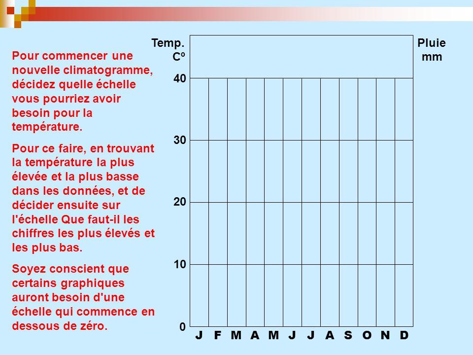 JFMAMJJASOND 0 10 20 30 40 Temp. CºCº Pluie mm Pour commencer unenouvelle climatogramme,décidez quelle échellevous pourriez avoirbesoin pour latempéra