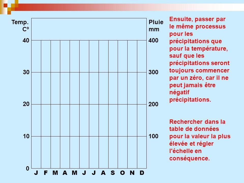 JFMAMJJASOND 0 10 20 30 40 100 200 300 400 Temp. CºCº Pluie mm Ensuite, passer parle même processuspour lesprécipitations quepour la température,sauf