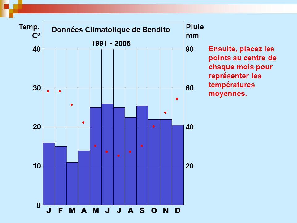 JFMAMJJASOND 0 10 20 30 40 20 40 60 80 Temp. CºCº Pluie mm Ensuite, placez lespoints au centre dechaque mois pourreprésenter lestempératuresmoyennes.
