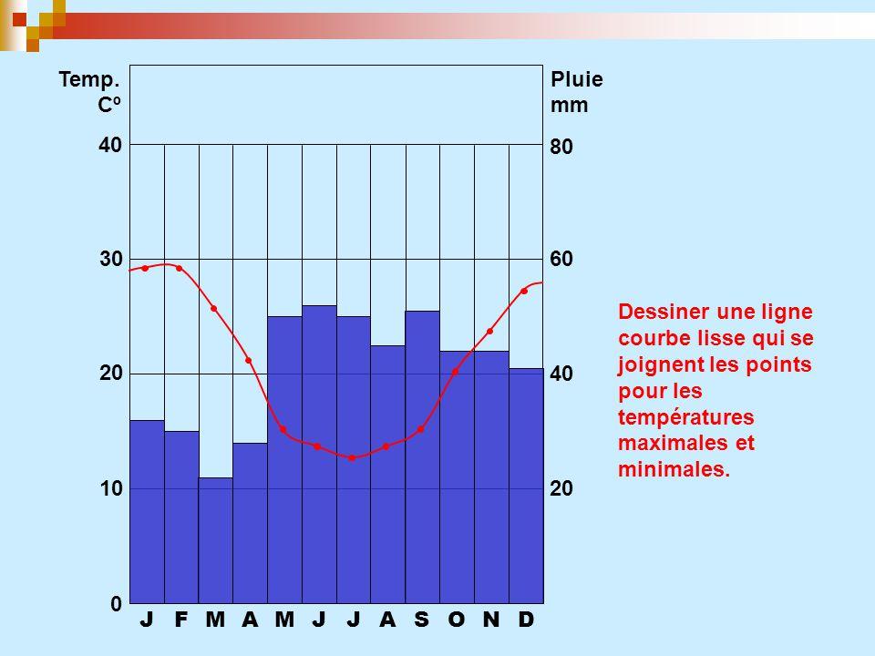 JFMAMJJASOND 0 10 20 30 40 20 40 60 80 Temp. CºCº Pluie mm Dessiner une ligne courbe lisse qui se joignent les points pour les températures maximales