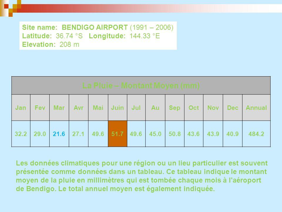 Site name: BENDIGO AIRPORT (1991 – 2006) Latitude: 36.74 °S Longitude: 144.33 °E Elevation: 208 m Temperature – Average (ºC) JanFevMarAvrMaiJuinJulAuSepOctNovDecAnnual 29.229.425.721.216.613.212.514.316.620.124.027.020.8 Ce tableau montre la température moyenne qui a été atteint au cours de la période de collecte de données (1991 - 2006).
