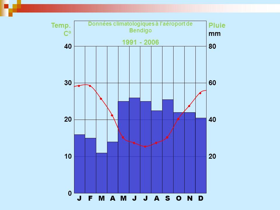 JFMAMJJASOND 0 10 20 30 40 20 40 60 80 Temp. CºCº Pluie mm Données climatologiques à l'aéroport de Bendigo 1991 - 2006