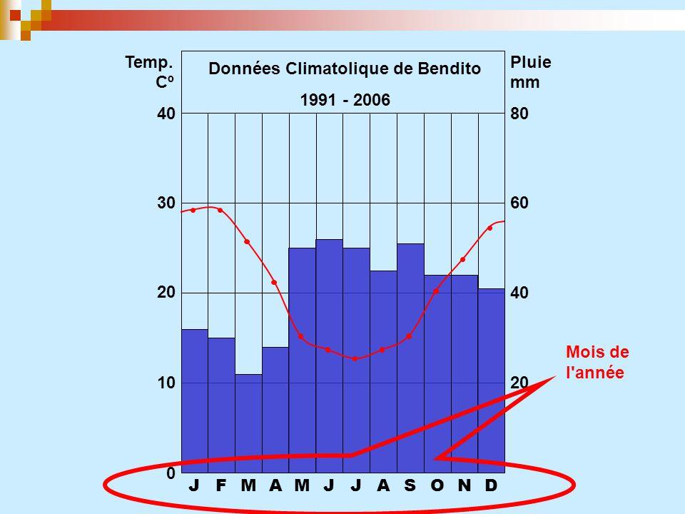JFMAMJJASOND 0 10 20 30 40 20 40 60 80 Temp. CºCº Pluie mm Données Climatolique de Bendito 1991 - 2006 Mois de l'année