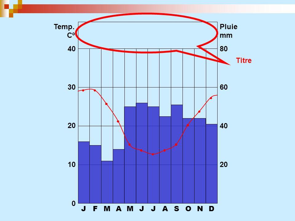 JFMAMJJASOND 0 10 20 30 40 20 40 60 80 Temp. CºCº Pluie mm Titre