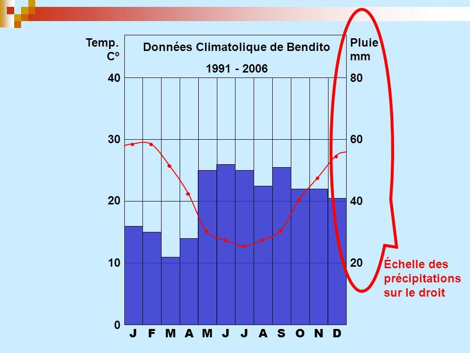 JFMAMJJASOND 0 10 20 30 40 20 40 60 80 Temp. CºCº Pluie mm Données Climatolique de Bendito 1991 - 2006 Échelle des précipitations sur le droit