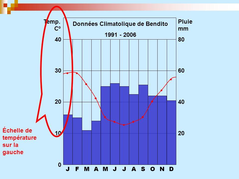 JFMAMJJASOND 0 10 20 30 40 20 40 60 80 Temp. CºCº Pluie mm Données Climatolique de Bendito 1991 - 2006 Échelle de température sur la gauche