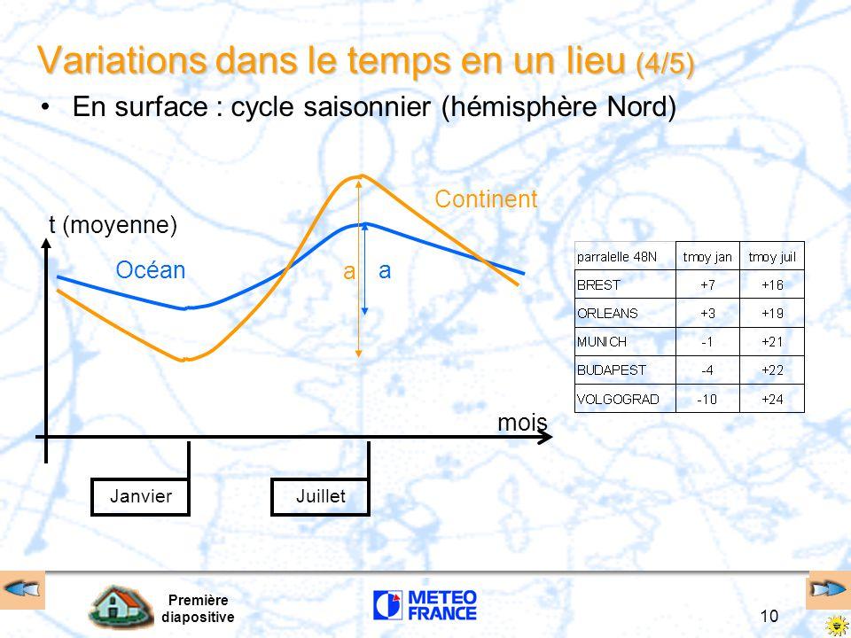 Première diapositive 10 Variations dans le temps en un lieu (4/5) En surface : cycle saisonnier (hémisphère Nord) Océana Continent a mois t (moyenne)