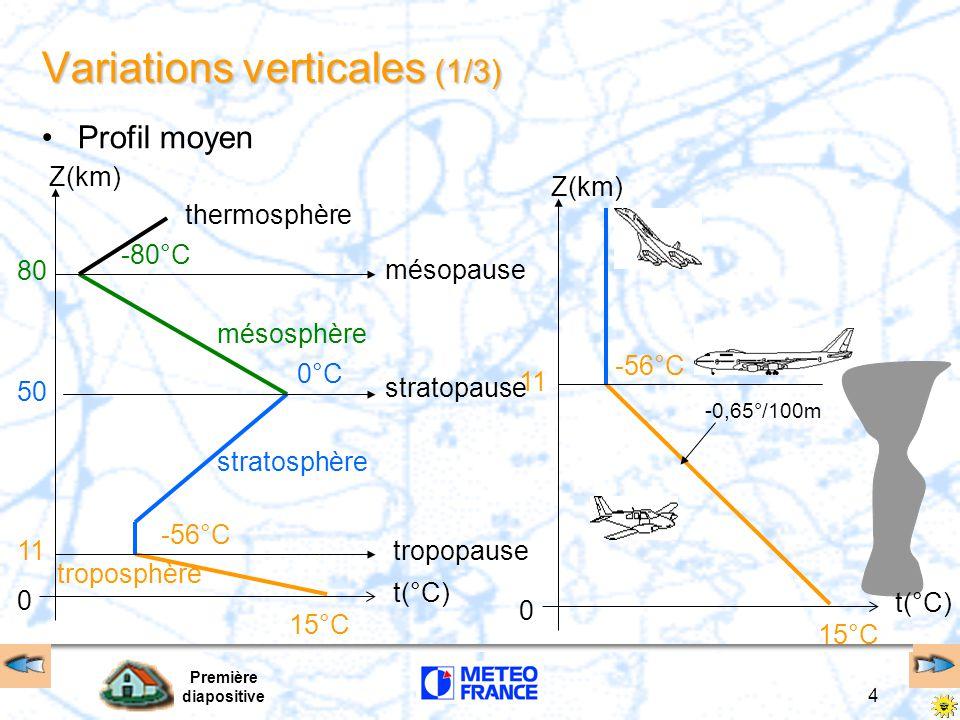 Première diapositive 4 Variations verticales (1/3) 15°C -56°C 0°C 11 50 80 troposphère mésosphère thermosphère tropopause mésopause stratosphère strat