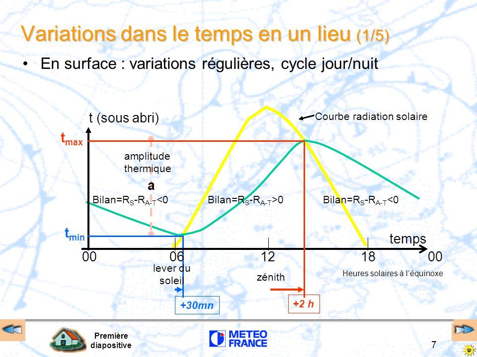 Première diapositive 7 Variations dans le temps en un lieu (1/5) En surface : variations régulières, cycle jour/nuit Courbe radiation solaire amplitud