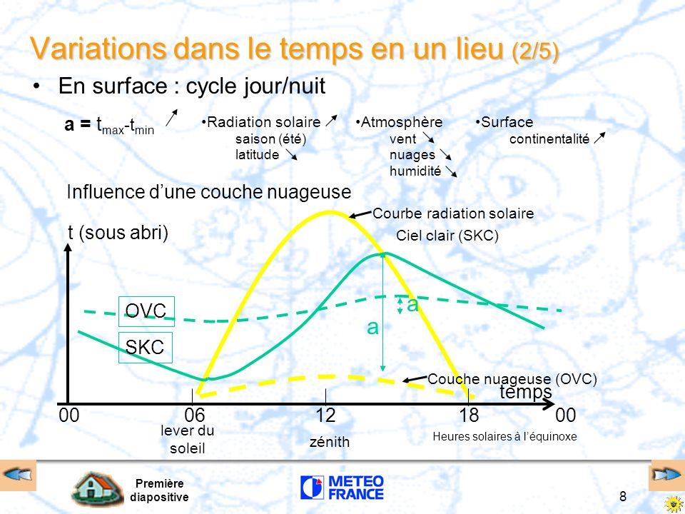 Première diapositive 8 Ciel clair (SKC) Courbe radiation solaire Variations dans le temps en un lieu (2/5) a = t max -t min Radiation solaire saison (