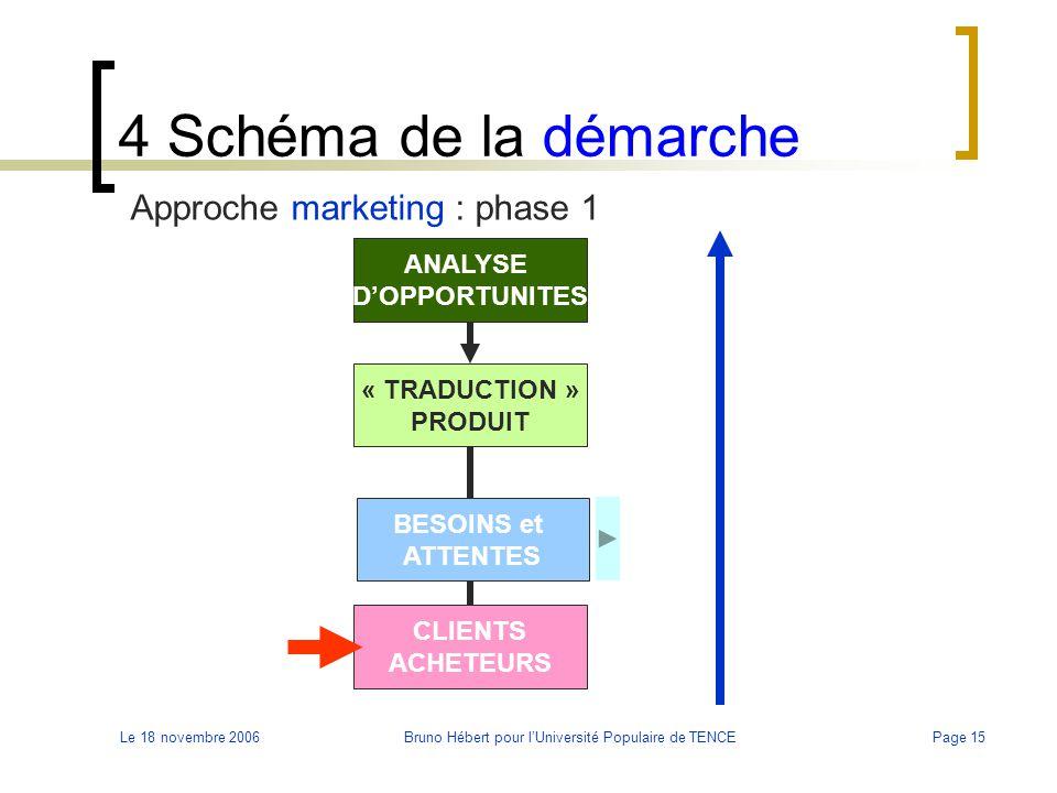 Le 18 novembre 2006Bruno Hébert pour l'Université Populaire de TENCEPage 15 4 Schéma de la démarche Approche marketing : phase 1 BESOINS et ATTENTES C