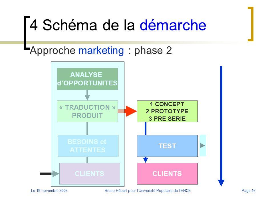 Le 18 novembre 2006Bruno Hébert pour l'Université Populaire de TENCEPage 16 4 Schéma de la démarche Approche marketing : phase 2 BESOINS et ATTENTES C