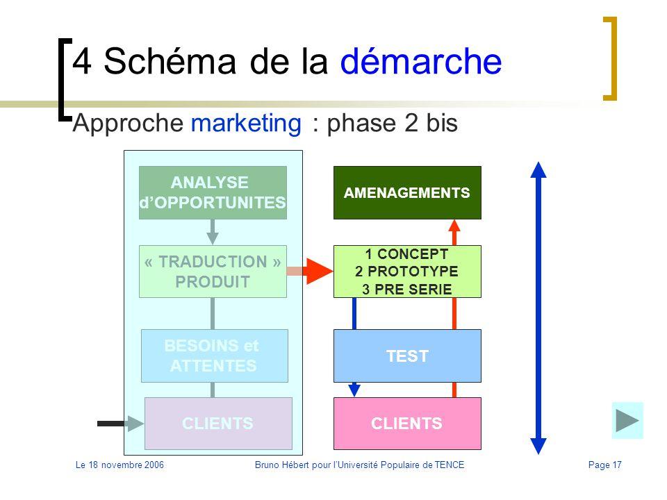 Le 18 novembre 2006Bruno Hébert pour l'Université Populaire de TENCEPage 17 4 Schéma de la démarche Approche marketing : phase 2 bis BESOINS et ATTENT